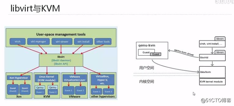 KVM虚拟化专题(2)KVM及Libvirt架构