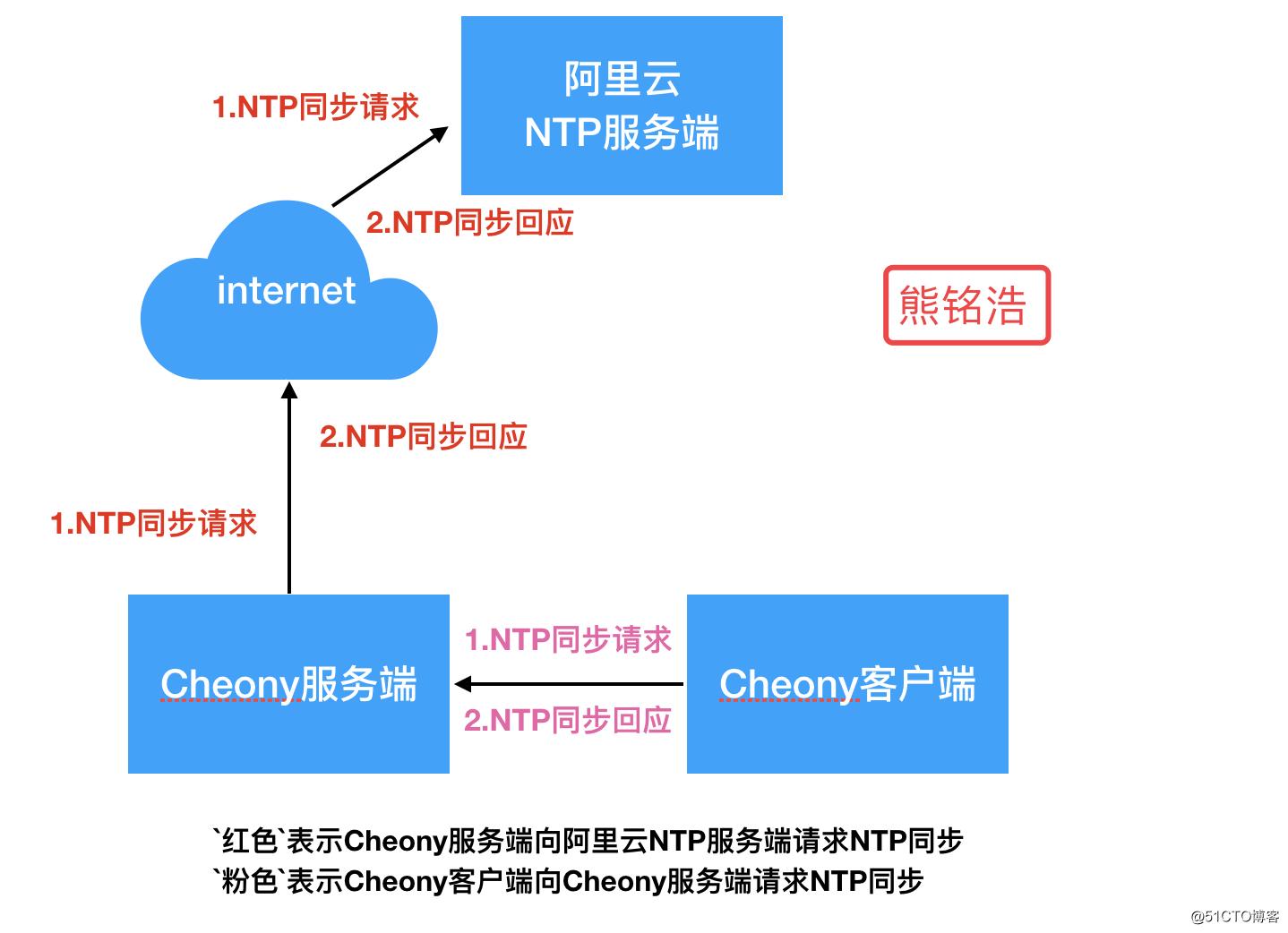 CentOS 7中Chrony时间同步