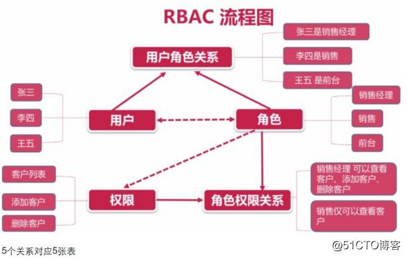 Django项目中的实现rbac功能