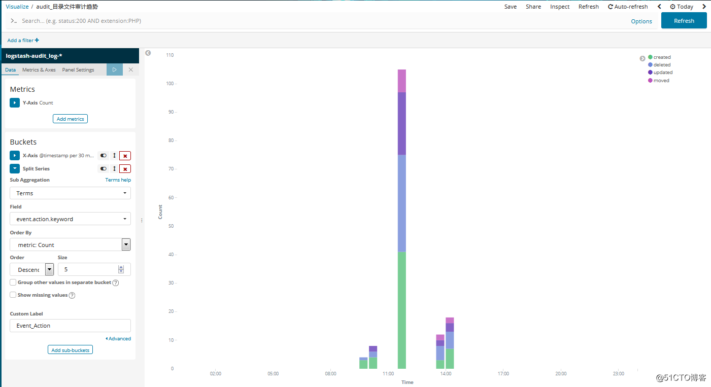 ELK实战--利用auditbeat采集系统审计日志并生成图表- mark's technic