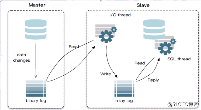 MySQL主从复制Replication