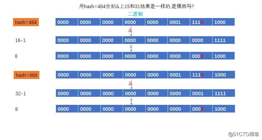 HashMap 源码浅析 1.8