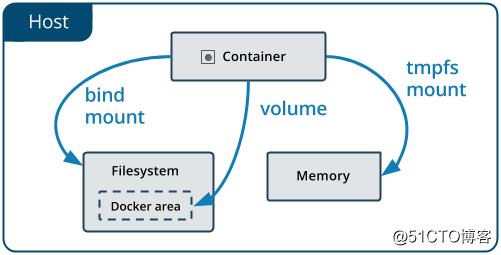 Docker实践(三):数据持久化及共享