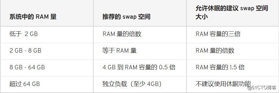 Linux之磁盘分区管理