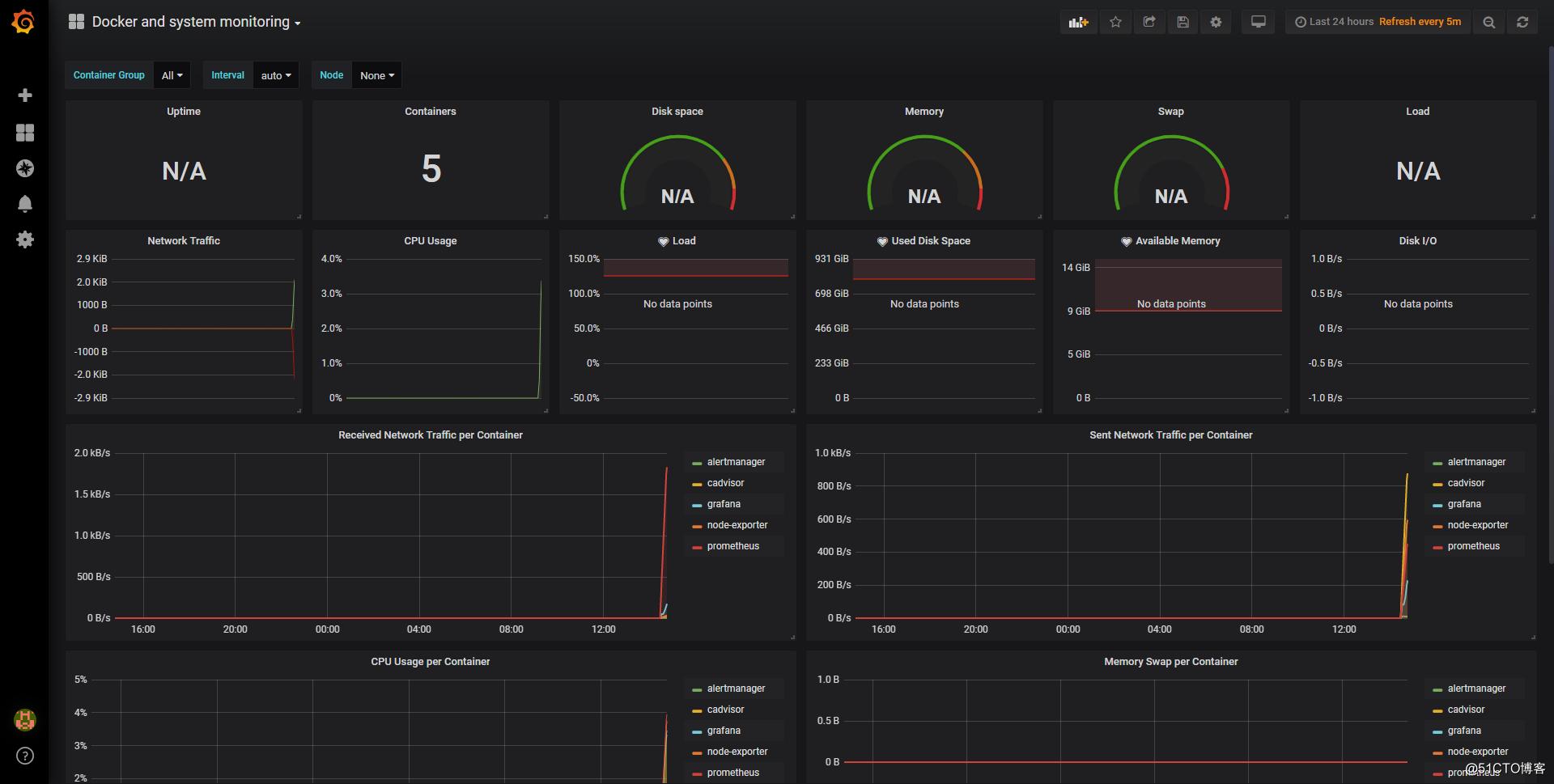 docker-compose快速搭建 Prometheus+Grafana监控系统