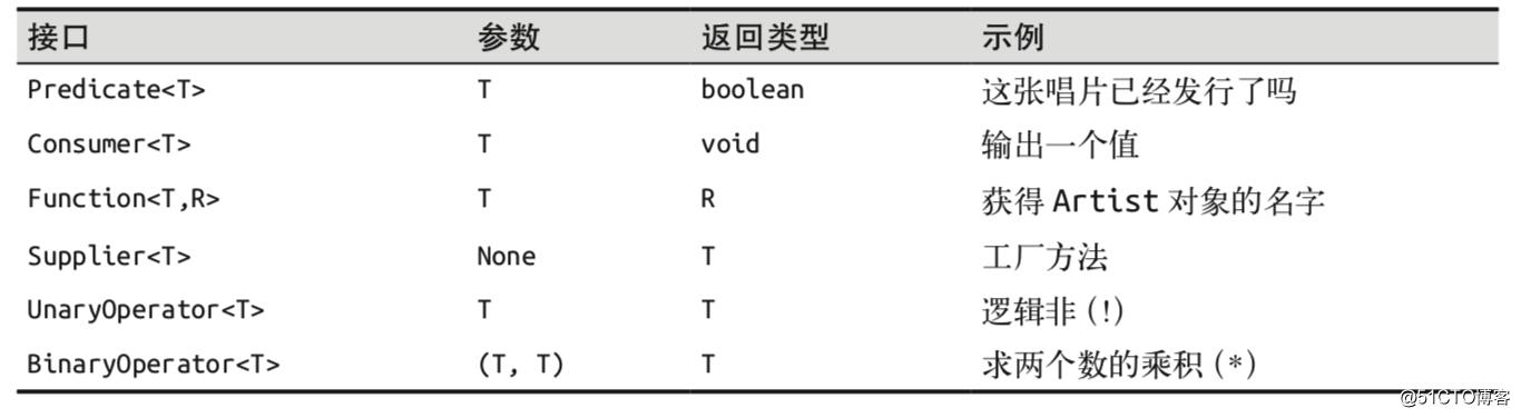 Java8函数式编程(一):Lambda表达式类型与常用函数接口