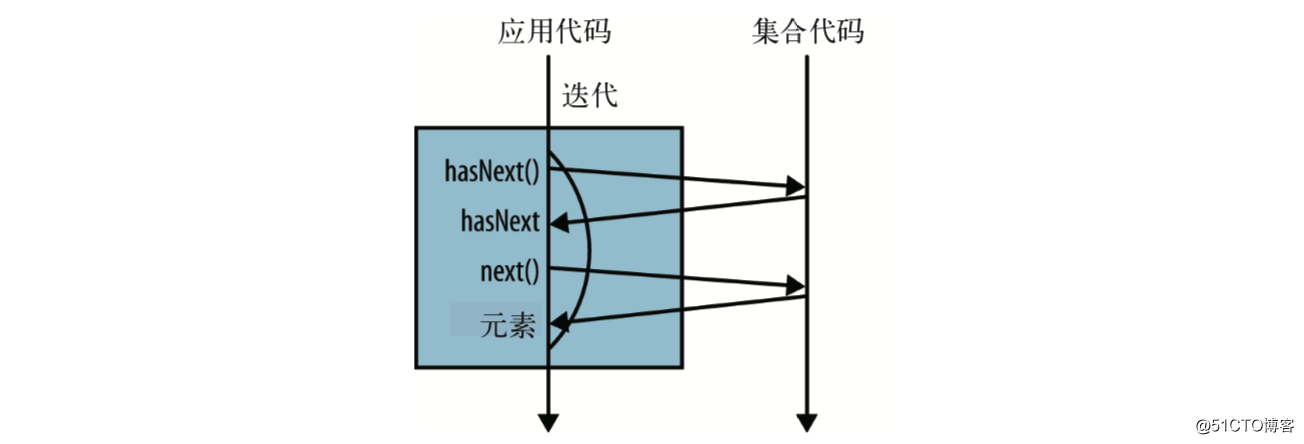 Java8函数式编程(二):类比Spark RDD算子的Stream流操作