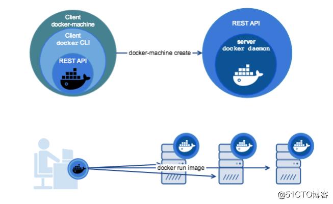 Docker实践(四):Docker Machine