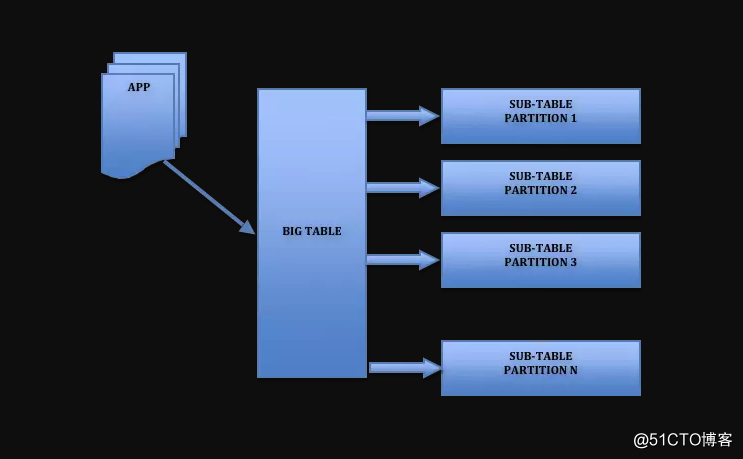 MySQL大表优化方案