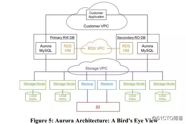 Amazon Aurora:高吞吐量的云原生关系数据库的设计考量