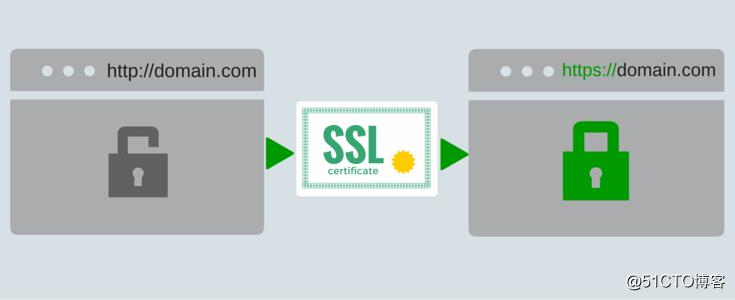 Nginx 通过 certbot 为网站自动配置 SSL 证书并续期