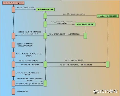 MySQL数据的备份还原及数据修复