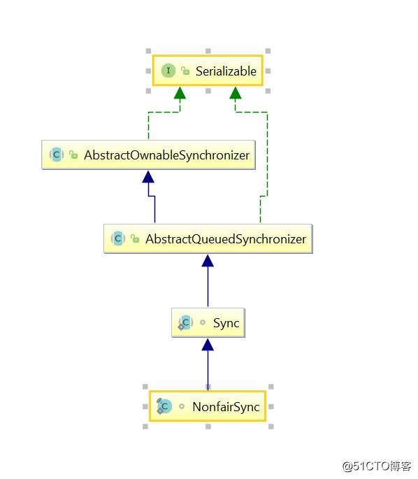 ReentrantLock (重入锁) 源码浅析
