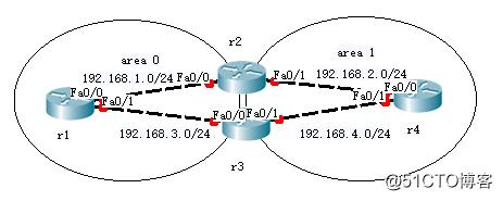 OSPF 多区域原理与配置