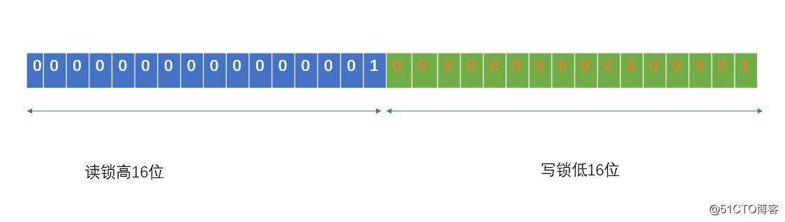 ReentrantReadWriteLock(可以重入的读写锁)源码浅析