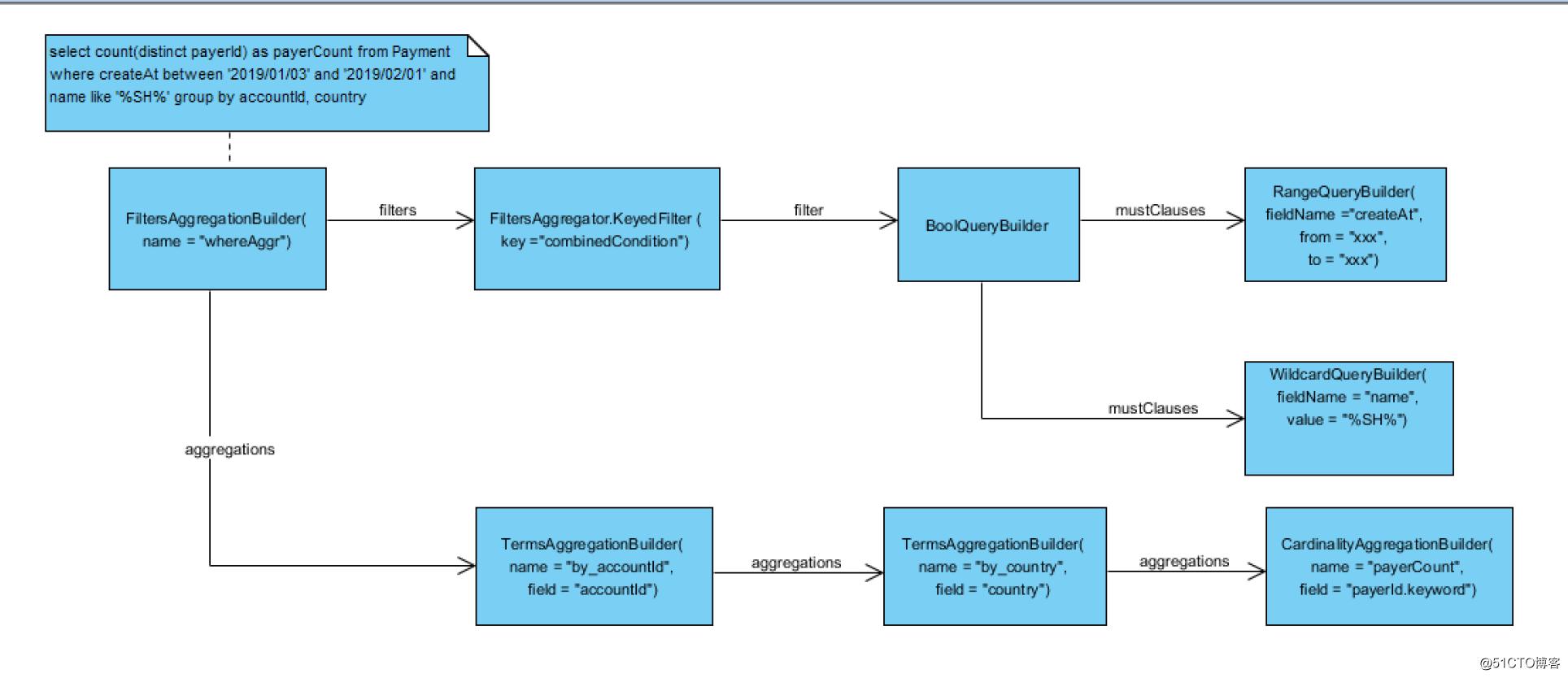 Elasticsearch Aggregation 笔记-shadowisper-51CTO博客
