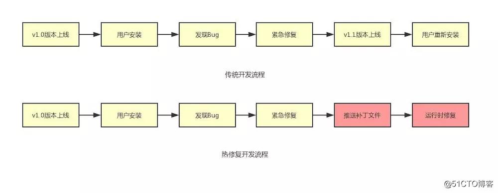 Android 热修复原理(主要谈代码修复)