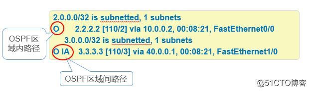 OSPF路由协议之多区域配置