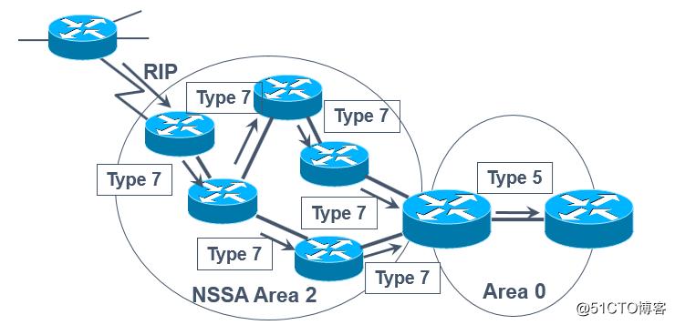 "OSPF路由协议之""路由重分发""及""NSSA区域"""