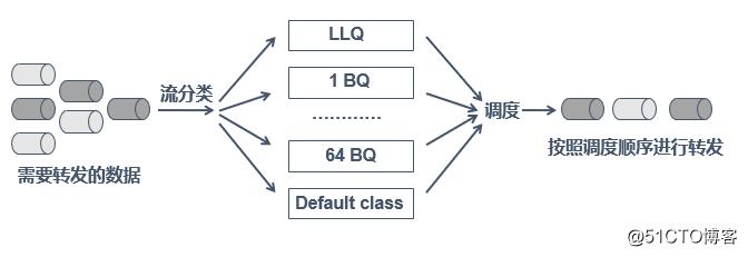 QoS(服务访问质量)