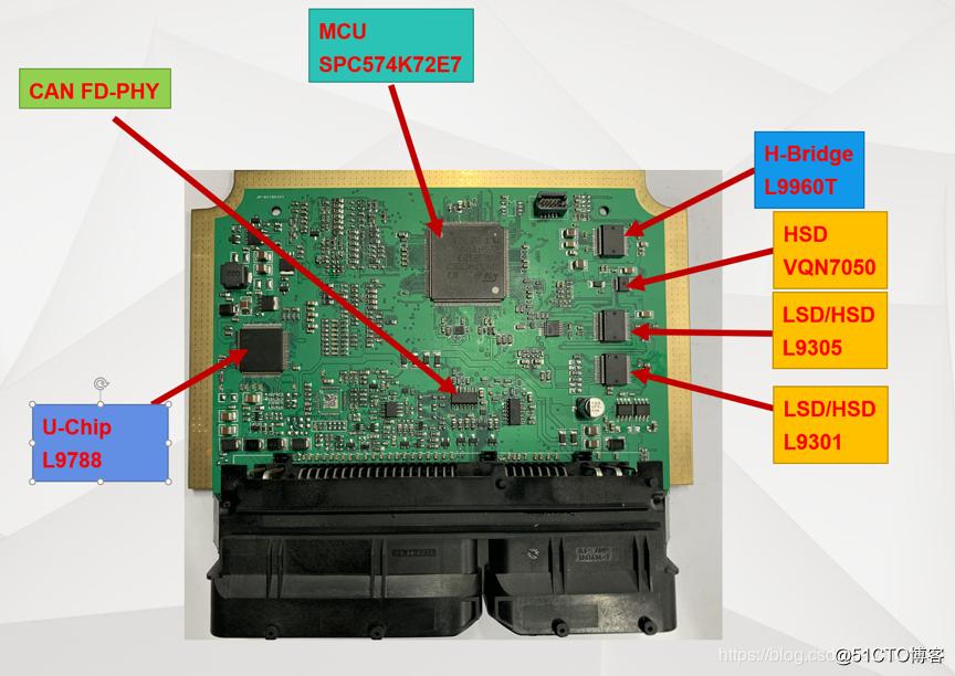 VCU解决方案及核心L9788复杂驱动功能安全审计启动