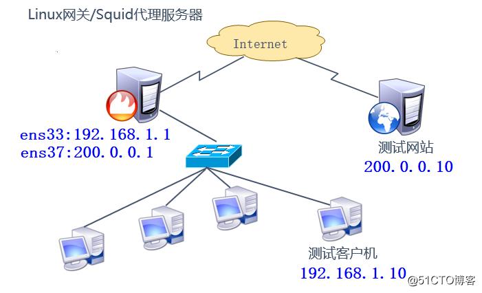 squid服务之配置透明代理