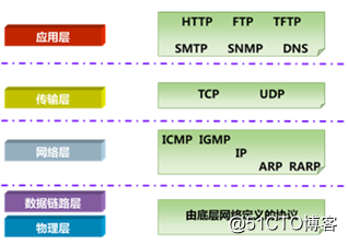 OSI模型、TCP/IP模型