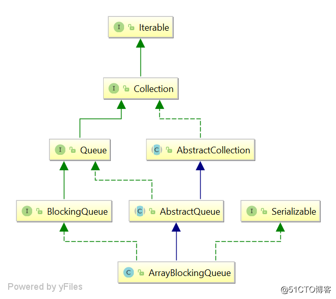 ArrayBlockingQueue 1.8 源码浅析