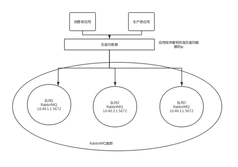 RabbitMQ配置负载均衡的意义及RabbitMQ集群是否可以随意使用