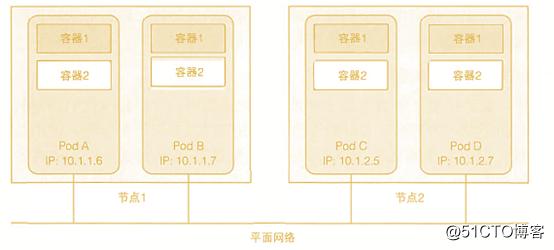 k8s实践(三):pod常用操作