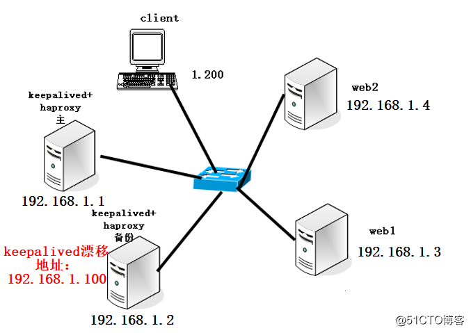 keepalived+Haproxy搭建高可用Web群集