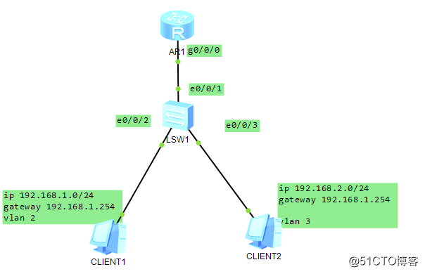 HCNA/HCIA 华为 单臂路由配置DHCP