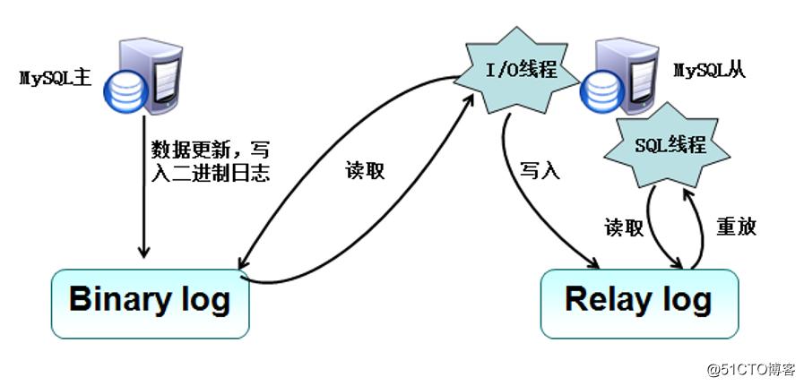 MySQL主从复制+读写分离原理及配置实例