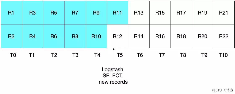 ES 译文之如何使用 Logstash 实现关系型数据库与 ElasticSearch 之间的数据同