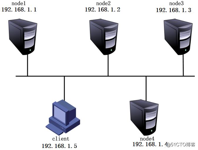 GlusterFS分布式文件系统的卷类型及配置详解