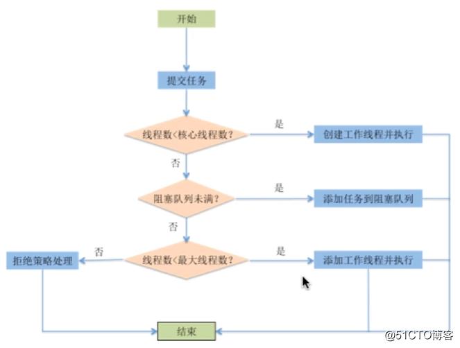 Java多线程与并发笔记
