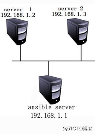 Ansible自动化运维的安装及常用模块解释