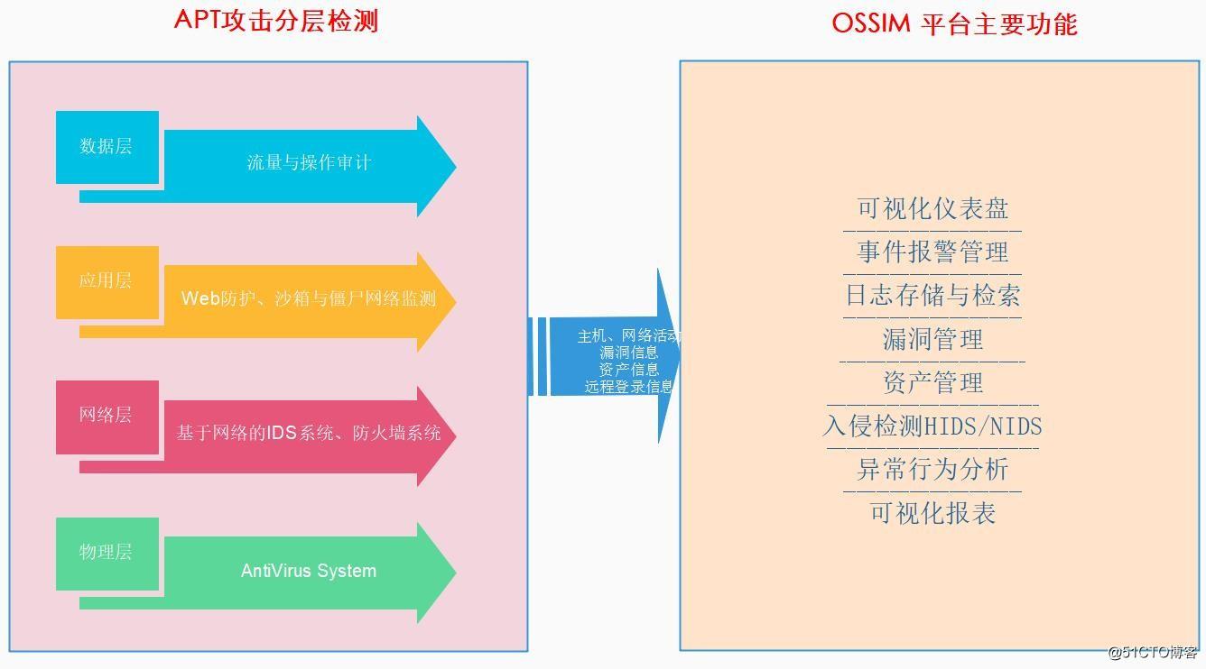 基于OSSIM系统的APT***检测实践