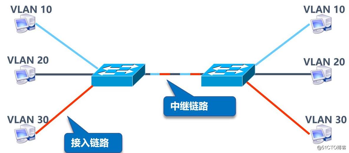 VLAN、Trunk与三层交换机的相关理论知识