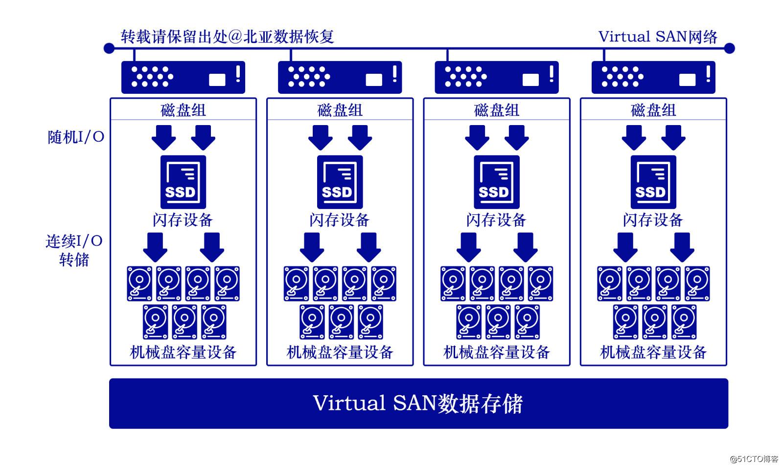 vsan存储介绍/存储原理/数据恢复案例