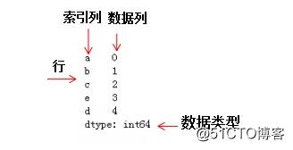 Python3快速入门(十三)——Pandas数据结构