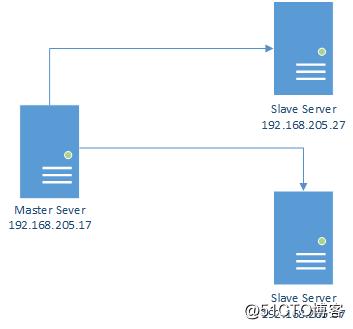 MariaDB加密复制测试