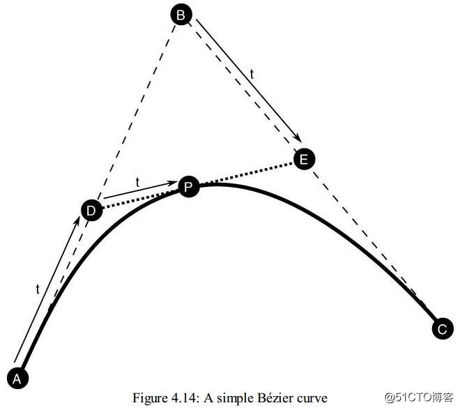 Curves(曲线)