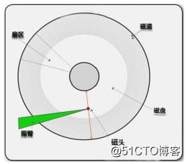 Liunx系统中磁盘分区及相关指令——理论篇