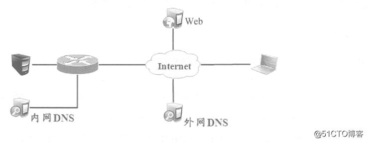 Cisco路由器之Easy虚拟专用网(解决出差员工访问公司内网的问题)