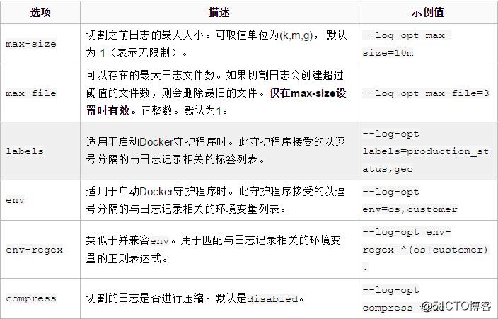 Docker容器日志管理介绍