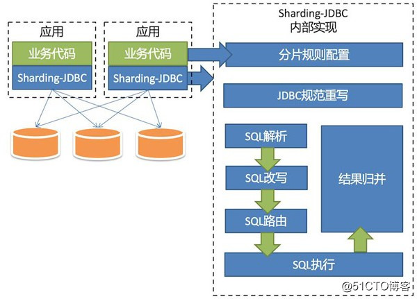 SpringBoot 2.0 整合sharding-jdbc中间件,实现数据分库分表