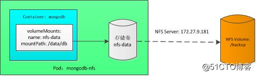k8s实践(七):存储卷和数据持久化(Volumes and Persistent Storage)