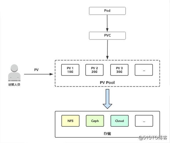 Kubernetes进阶之PersistentVolume 静态供给实现NFS网络存储