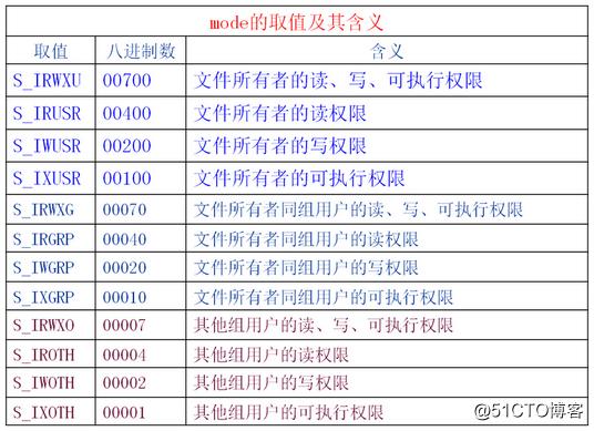 【Linux系统编程】文件IO操作